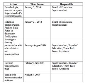 Task Force Timeline