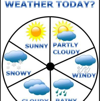 Today's Weekend Weather Forecast From Dansville Airport