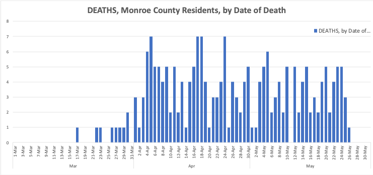 Monroe County Provides COVID-19 Updates